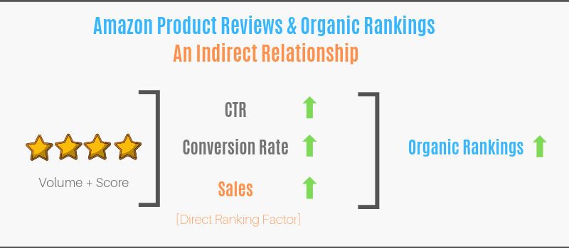 Amazon reviews and organic rankings