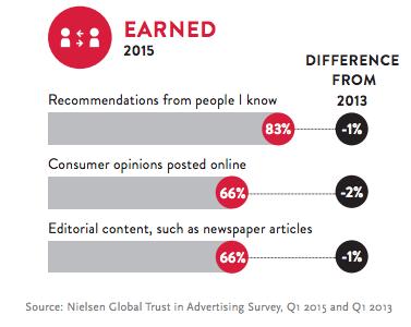Nielsen-Global-Trust-in-advertising-survey-2015